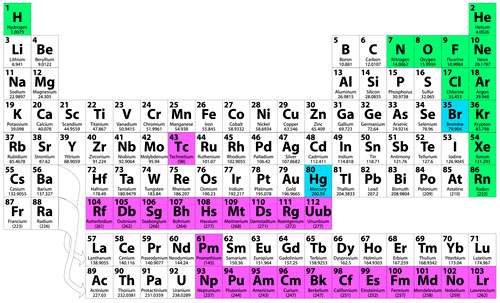List of radioactive elements on the periodic table elcho table elements list radioactive table periodic the on urtaz Images
