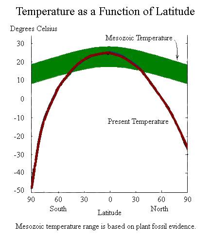 [Image: mesozoic_temperature.jpg]