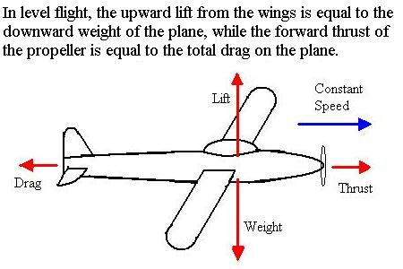 Deriving the Power for Flight Equations
